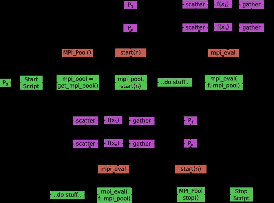 Message Passing Interface (MPI) — TransportMaps 2 0b2 documentation
